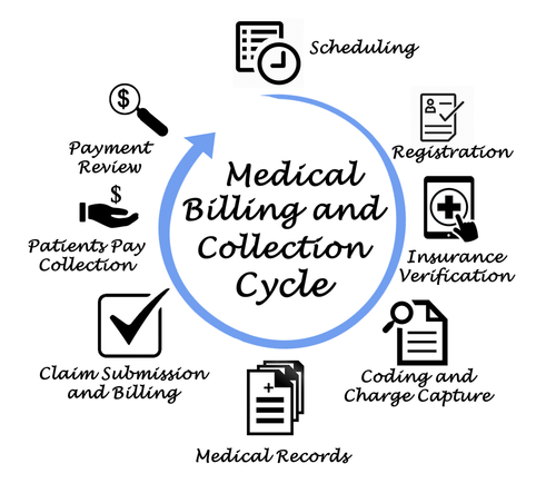Top 25 Medical Billing and Coding Blogs
